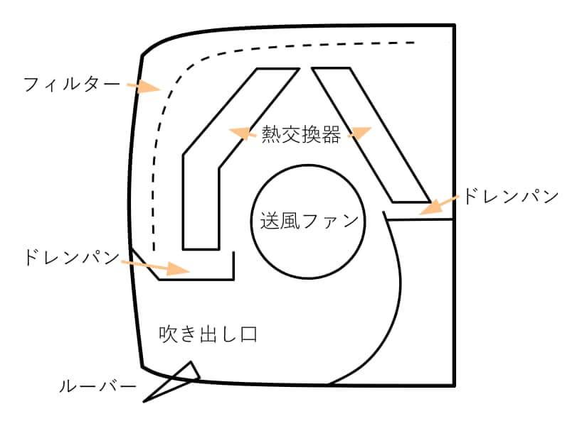 エアコン内部構造